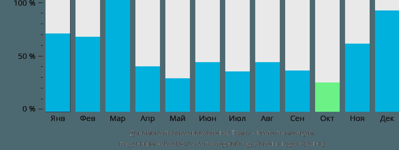 Динамика поиска авиабилетов из Томска в Мале по месяцам