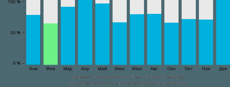 Динамика поиска авиабилетов из Томска в Москву по месяцам
