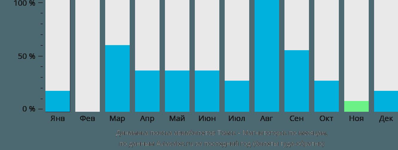 Динамика поиска авиабилетов из Томска в Магнитогорск по месяцам