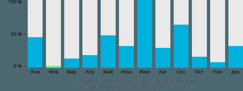 Динамика поиска авиабилетов из Томска в Марсель по месяцам