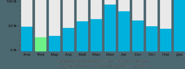 Динамика поиска авиабилетов из Томска в Мюнхен по месяцам