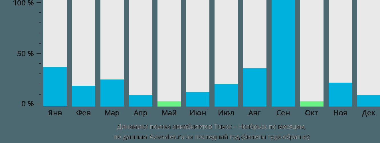 Динамика поиска авиабилетов из Томска в Ноябрьск по месяцам