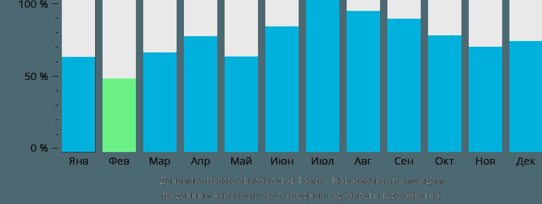 Динамика поиска авиабилетов из Томска в Новосибирск по месяцам