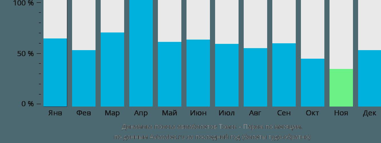 Динамика поиска авиабилетов из Томска в Париж по месяцам