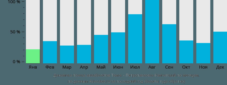 Динамика поиска авиабилетов из Томска в Петропавловск-Камчатский по месяцам