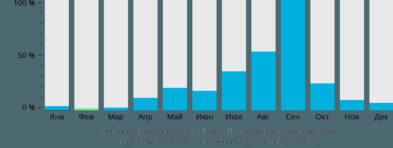 Динамика поиска авиабилетов из Томска в Пальма-де-Мальорку по месяцам