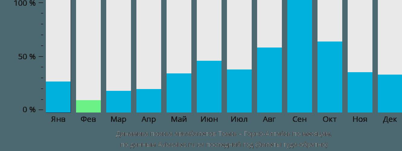 Динамика поиска авиабилетов из Томска в Горно-Алтайск по месяцам