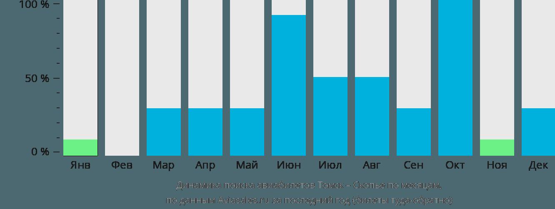 Динамика поиска авиабилетов из Томска в Скопье по месяцам