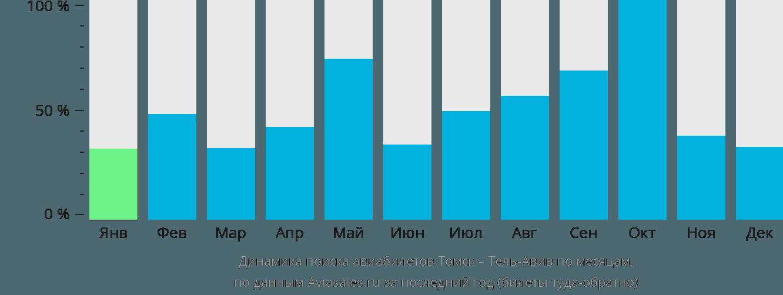 Динамика поиска авиабилетов из Томска в Тель-Авив по месяцам