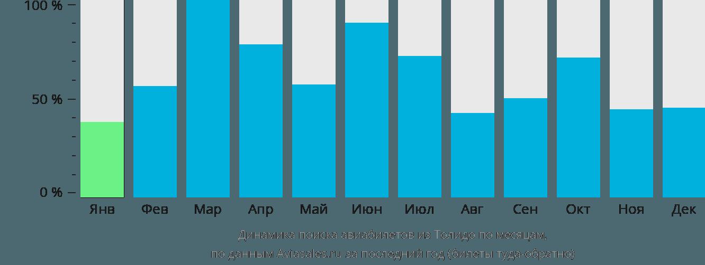 Динамика поиска авиабилетов из Толедо по месяцам