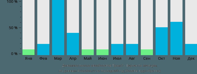 Динамика поиска авиабилетов из Тромсё в Берген по месяцам