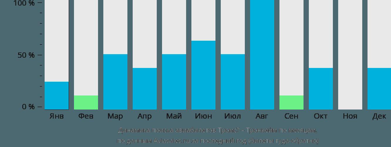 Динамика поиска авиабилетов из Тромсё в Тронхейм по месяцам