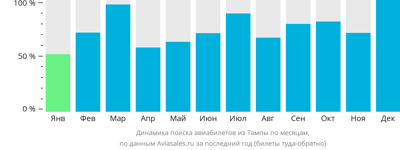Динамика поиска авиабилетов из Тампы по месяцам