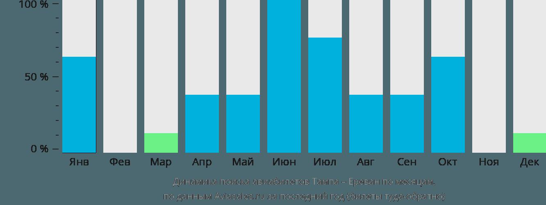 Динамика поиска авиабилетов из Тампы в Ереван по месяцам