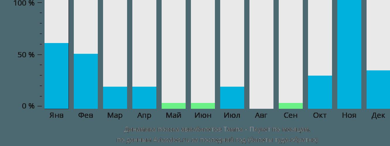 Динамика поиска авиабилетов из Тампы на Пхукет по месяцам