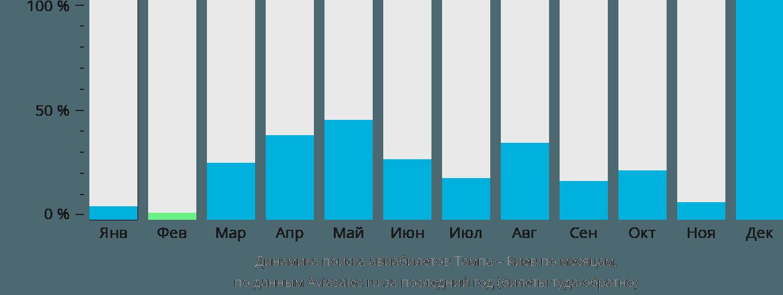 Динамика поиска авиабилетов из Тампы в Киев по месяцам