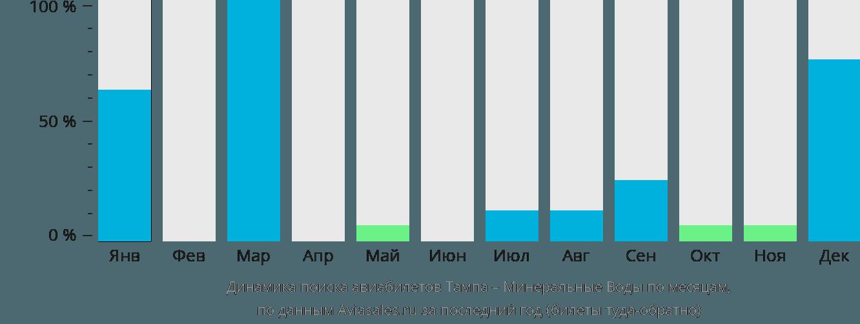 Динамика поиска авиабилетов из Тампы в Минеральные воды по месяцам