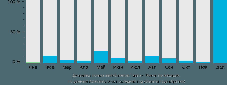 Динамика поиска авиабилетов из Тампы в Минск по месяцам