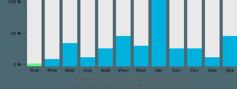 Динамика поиска авиабилетов из Тампы в Сиракьюс по месяцам