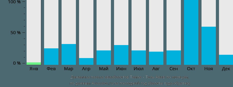 Динамика поиска авиабилетов из Тампы в Тель-Авив по месяцам