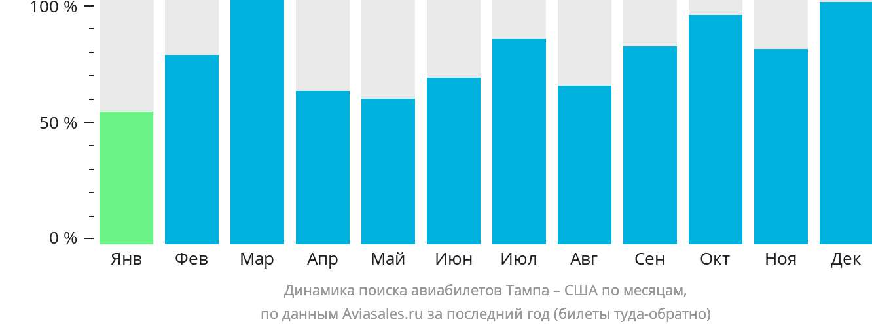 Динамика поиска авиабилетов из Тампы в США по месяцам