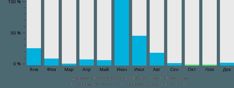 Динамика поиска авиабилетов из Тайбэя в Алматы по месяцам