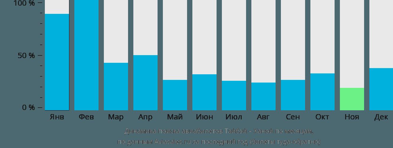 Динамика поиска авиабилетов из Тайбэя в Ханой по месяцам