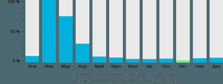 Динамика поиска авиабилетов из Тарапото по месяцам