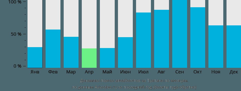 Динамика поиска авиабилетов из Трапани по месяцам
