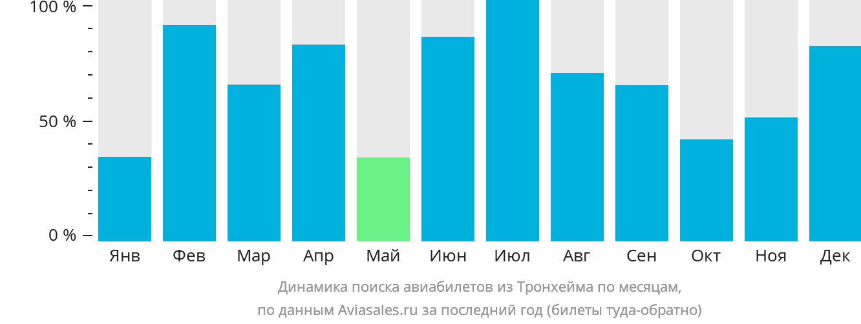 Динамика поиска авиабилетов из Тронхейма по месяцам