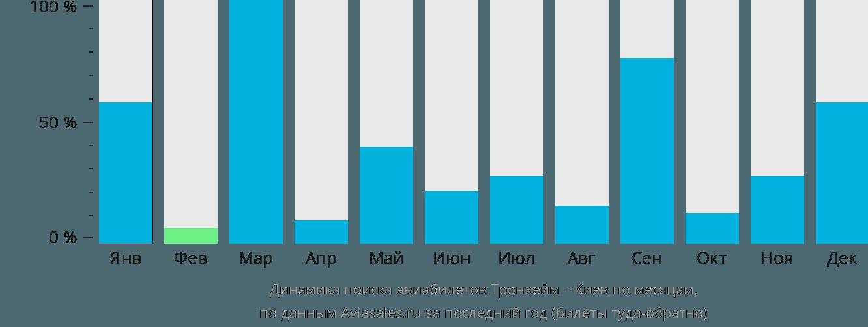 Динамика поиска авиабилетов из Тронхейма в Киев по месяцам