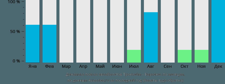 Динамика поиска авиабилетов из Тронхейма в Киркенес по месяцам