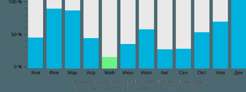 Динамика поиска авиабилетов из Тронхейма в Норвегию по месяцам