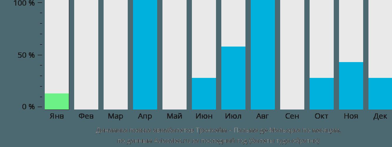 Динамика поиска авиабилетов из Тронхейма в Пальма-де-Майорку по месяцам