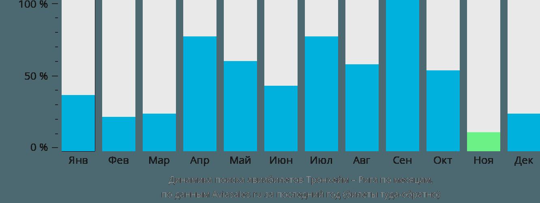 Динамика поиска авиабилетов из Тронхейма в Ригу по месяцам