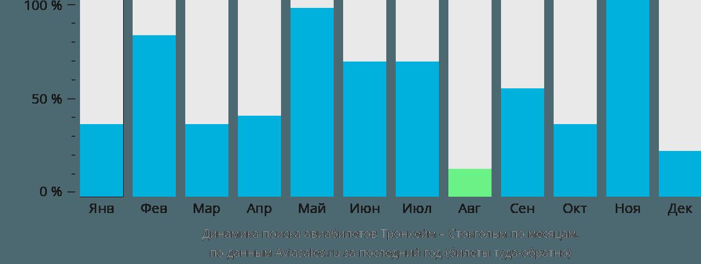 Динамика поиска авиабилетов из Тронхейма в Стокгольм по месяцам