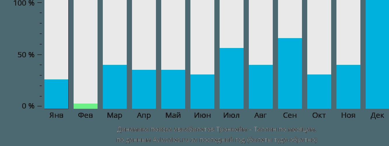 Динамика поиска авиабилетов из Тронхейма в Таллин по месяцам
