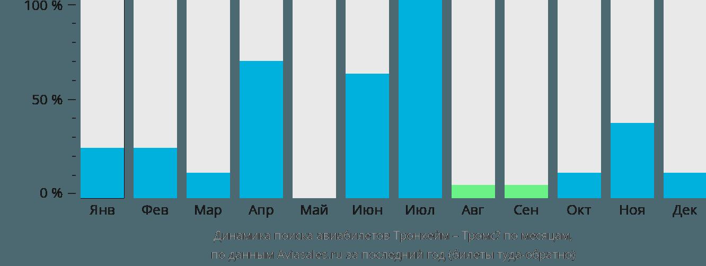Динамика поиска авиабилетов из Тронхейма в Тромсё по месяцам