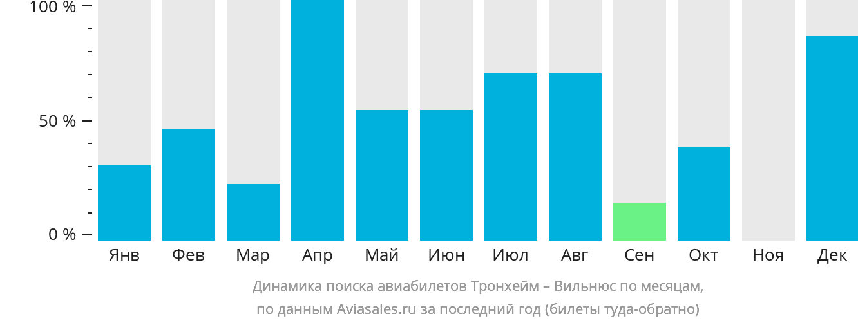 Динамика поиска авиабилетов из Тронхейма в Вильнюс по месяцам