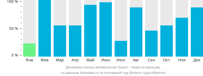 Динамика поиска авиабилетов из Триеста в Киев по месяцам