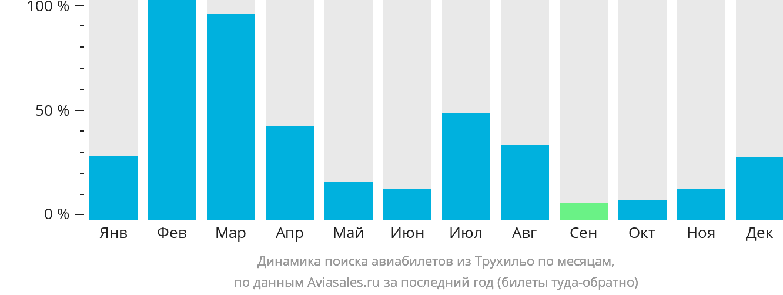 Динамика поиска авиабилетов из Трухильо по месяцам