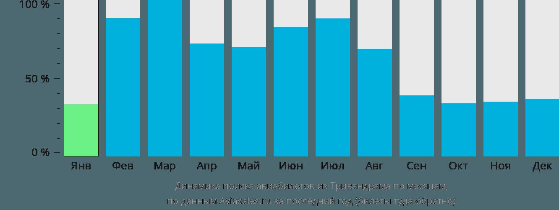 Динамика поиска авиабилетов из Тривандрама по месяцам