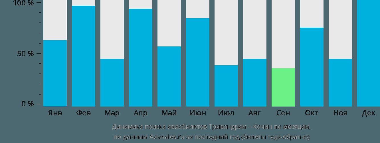 Динамика поиска авиабилетов из Тривандрама в Кочин по месяцам