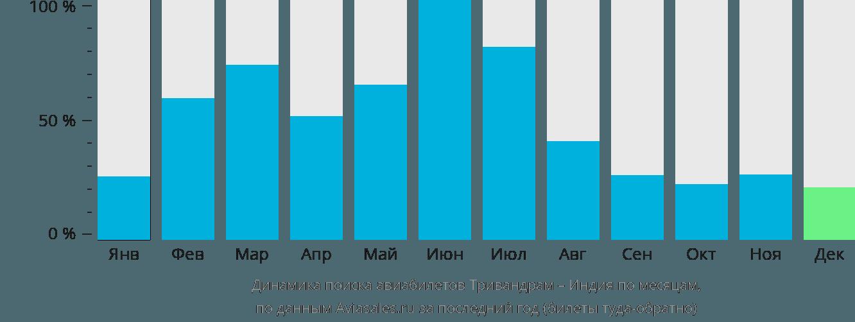 Динамика поиска авиабилетов из Тривандрама в Индию по месяцам