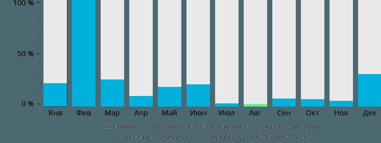 Динамика поиска авиабилетов из Тривандрама на Мальдивы по месяцам
