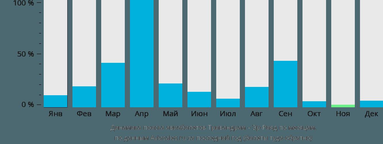 Динамика поиска авиабилетов из Тривандрама в Эр-Рияд по месяцам