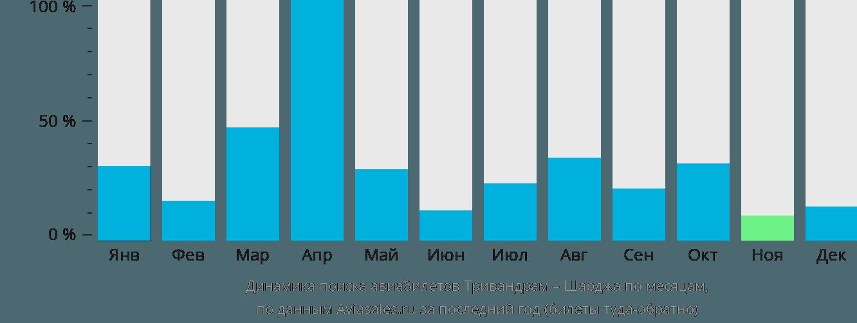 Динамика поиска авиабилетов из Тривандрама в Шарджу по месяцам
