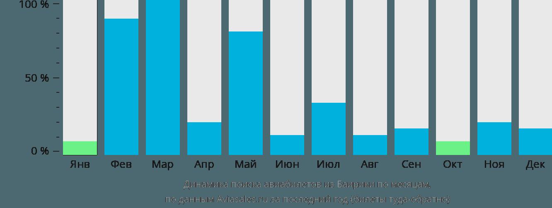 Динамика поиска авиабилетов из Баирики по месяцам