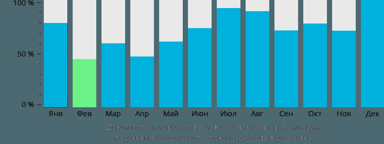Динамика поиска авиабилетов из Астаны по месяцам