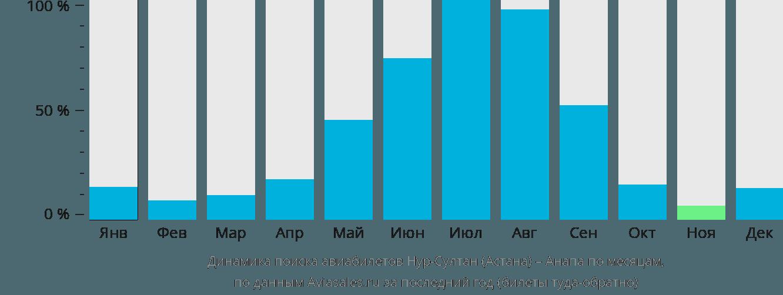 Динамика поиска авиабилетов из Астаны в Анапу по месяцам